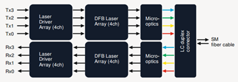 CWDM QSFP+, 2 optical SMFs with a duplex LC connector