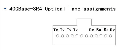 40GBASE-SR optical lane: 4 x 10G on four fibers per direction