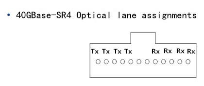 40GBASE-SR4 Archives - Fiber Optic ComponentsFiber Optic