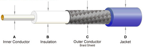 Coaxial cable, a single wire usually copper wrapped
