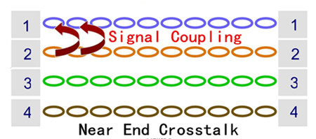 NEXT: the amount of signal coupled from one pair to another