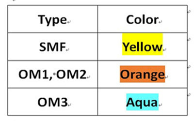 Color coding