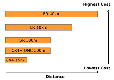 cabling cost and distance considerations