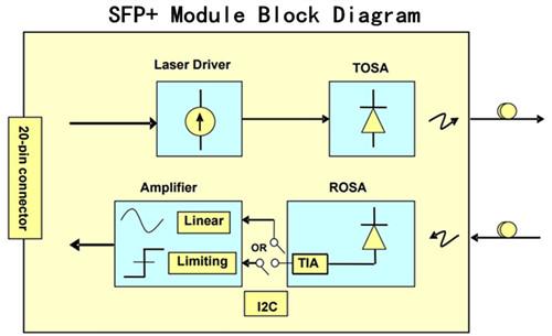 SFP+ module block diagram