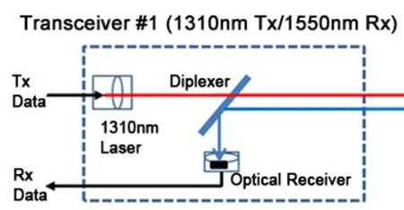 fibra única 1310 nm TX / 1510 nm Rx