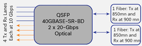40G bidirectional optical transceiver