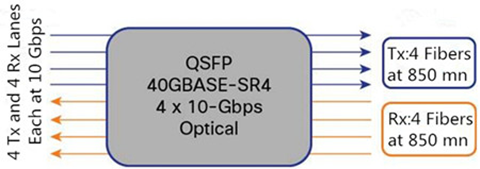 40G parallel optical transceiver, 40GBASE-SR4