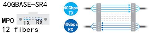 40GBASE-SR4 optics uses a 12-fiber MPO connector