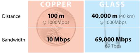 copper vs. fiber: distance and bandwidth