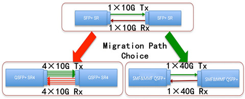 No Redesign or Expansion, SMF&MMF QSFP+