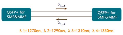 SMF&MMF 40G QSFP+ transceiver, 4 channels