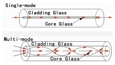 single-mode vs. multi-mode