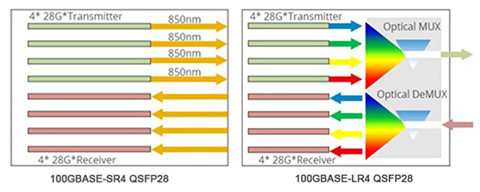 Why Choose QSFP28 Transceivers for 100G Transmission? 2
