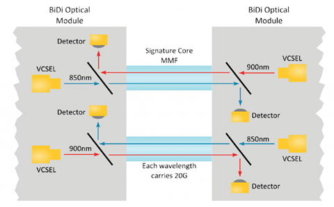 BiDi Optics: A New Solution for 40GbE Transmission 1
