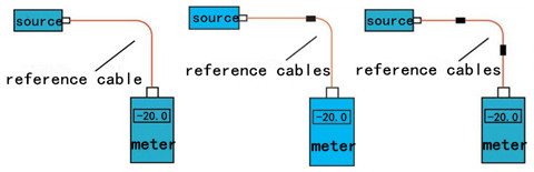 testing case with one, two, three reference cables