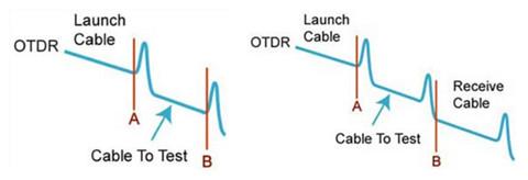 OTDR testing method