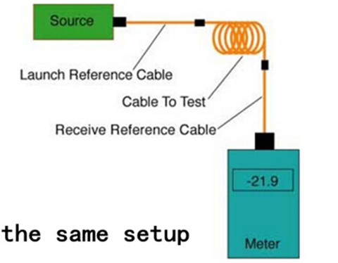 the same setup of power/meter source method (1/2/3 cable references)