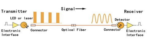 Dispersion of signal in the cable plant