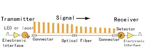 Loss of signal by attenuation in the cable plant