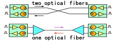 signal transmission over two/one optical fiber