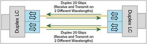 QSFP BiDi technology