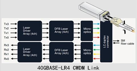 40GBASE-LR4